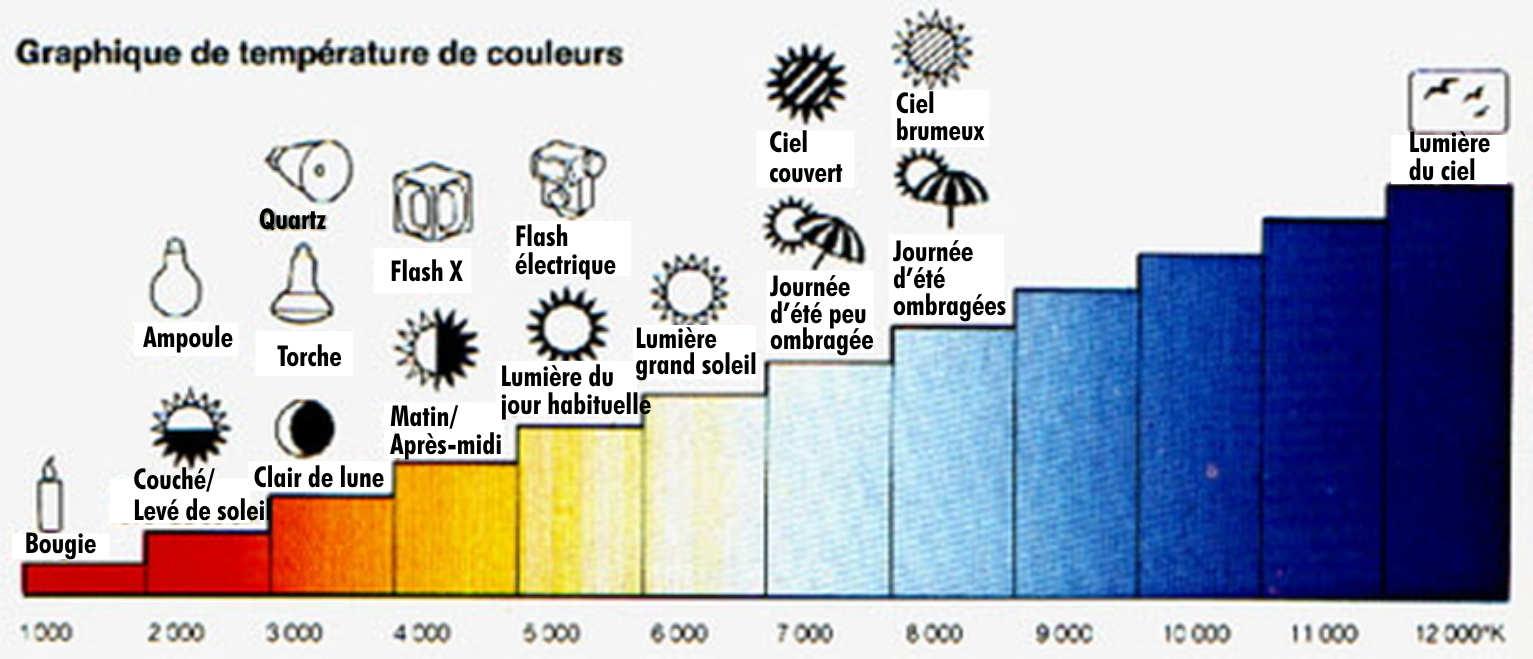 Temperature eclairage k