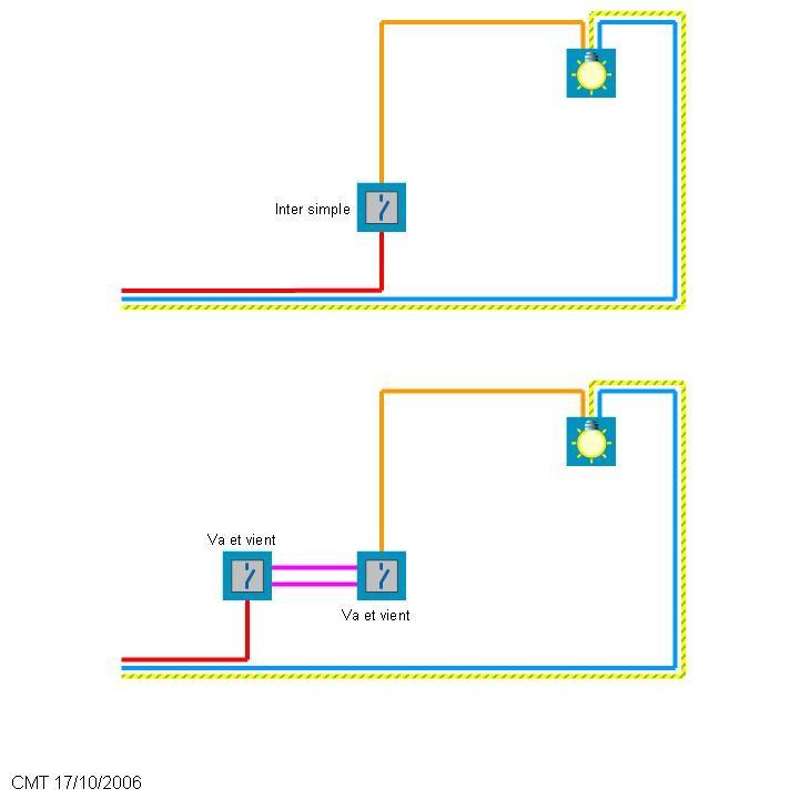 Comment ouvrir un interrupteur de lampe de chevet